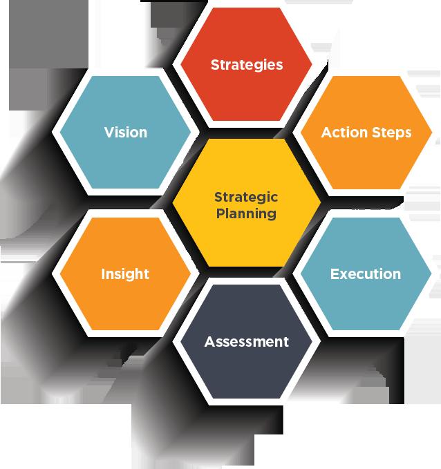 Effective Strategic IT Planning